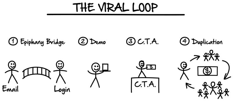 La boucle virale est la séquence qui va te permettre d'atteindre tes objectifs dans le MLM.