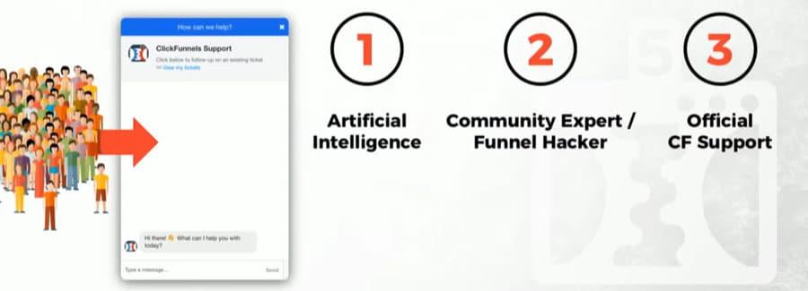 Les 3 niveaux de support ClickFunnels