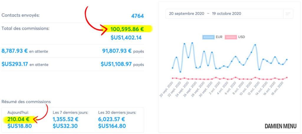 Avis Systeme.io : pourquoi l'utiliser pour son business en ligne ? 2
