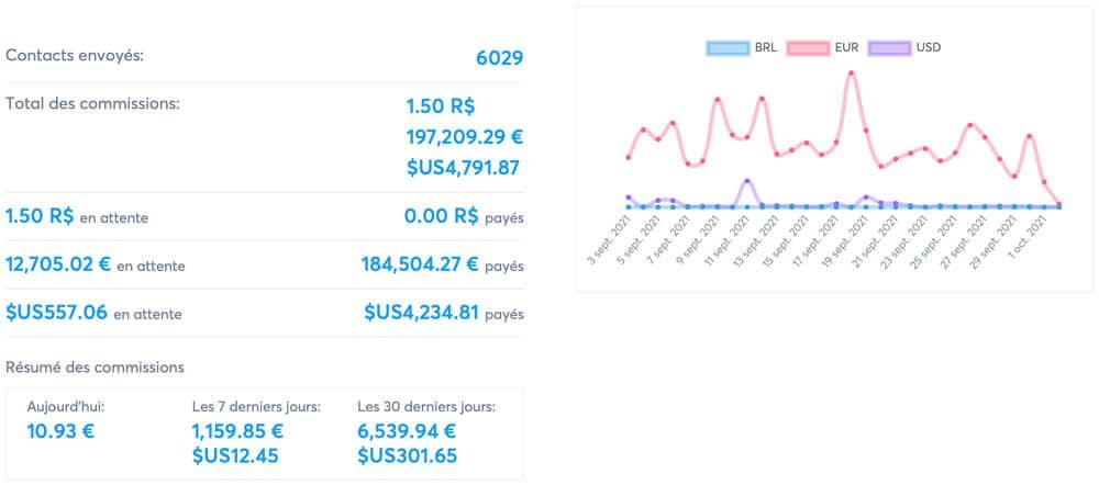 Plus de 190.000€ de commission avec l'écosystème Systeme.io